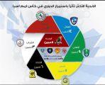 الهلال والأهلي أكثر الفرق تأثراً بإستمرار  دوري الامير محمد بن سلمان للمحترفين
